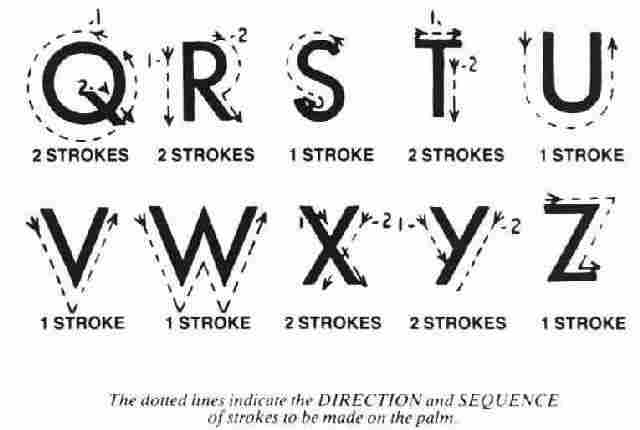 This is an image of the Block alphabet from Q to Z, It shows the strokes of the fingers on the deafblind  person's palm.